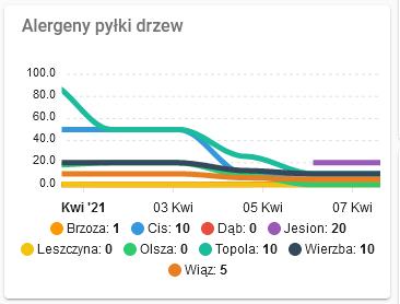 Alergeny_wykres_apex_7dni_slask(zadnego_ale)